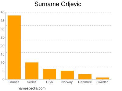 Surname Grljevic
