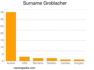 Surname Groblacher