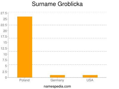 Surname Groblicka
