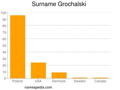 Surname Grochalski