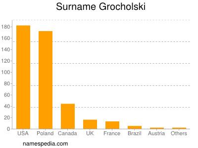 Surname Grocholski