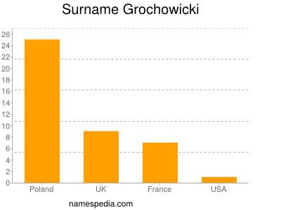 Surname Grochowicki