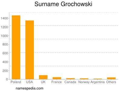 Surname Grochowski