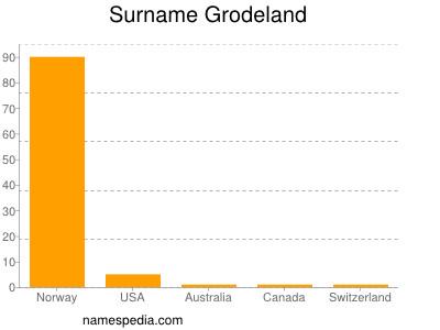 Surname Grodeland