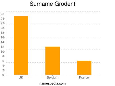 Surname Grodent
