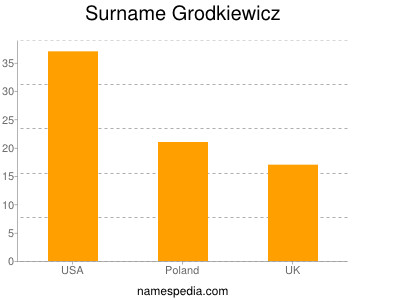 Surname Grodkiewicz