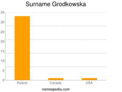 Surname Grodkowska