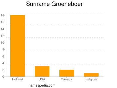 Surname Groeneboer