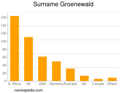 Surname Groenewald