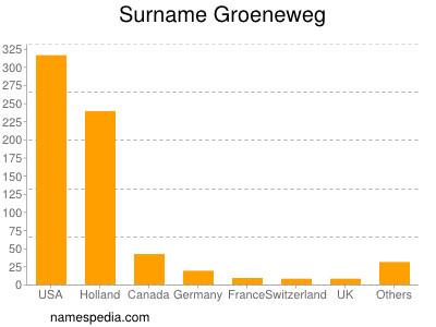 Surname Groeneweg