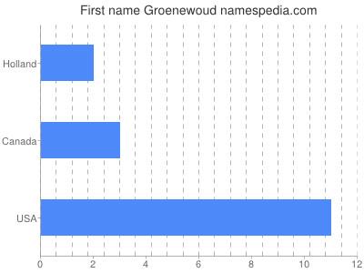 Given name Groenewoud