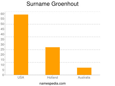 Surname Groenhout
