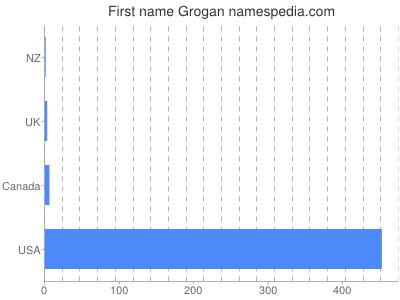 Given name Grogan