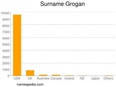 Surname Grogan