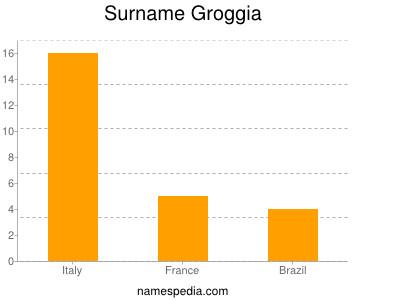Surname Groggia
