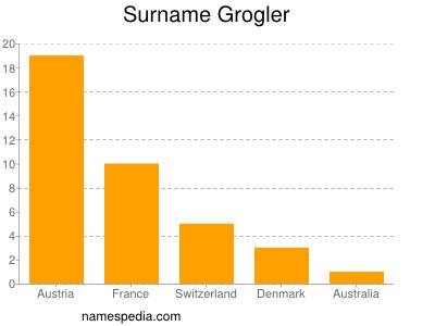 Surname Grogler