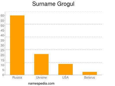 Surname Grogul