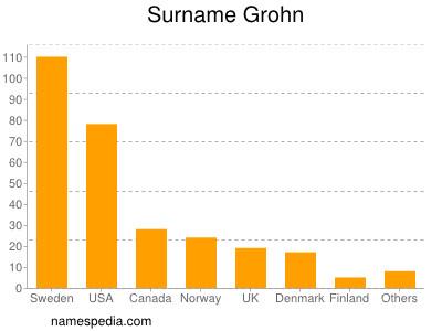 Surname Grohn