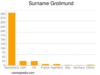 Surname Grolimund