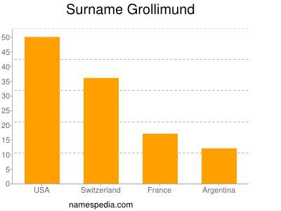 Surname Grollimund