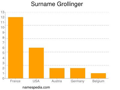 Surname Grollinger