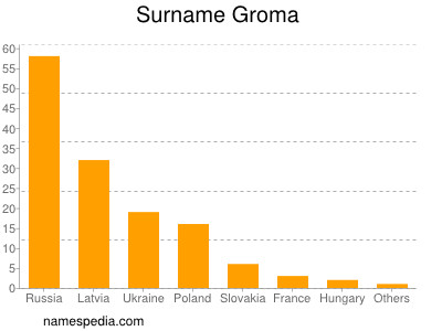 Surname Groma