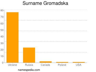 Surname Gromadska