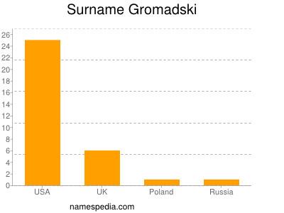 Surname Gromadski
