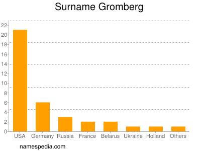 Surname Gromberg