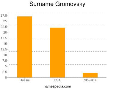 Surname Gromovsky