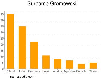 Surname Gromowski