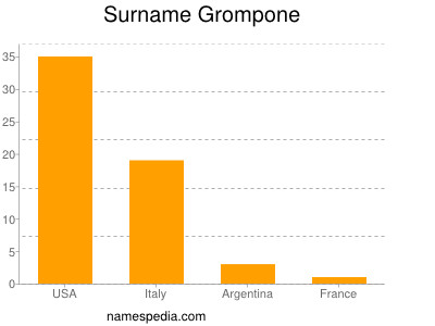 Surname Grompone