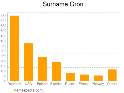 Surname Gron