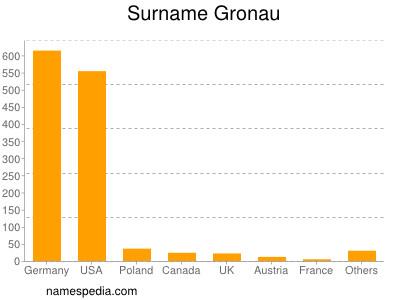 Surname Gronau