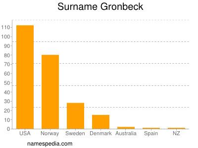 Surname Gronbeck