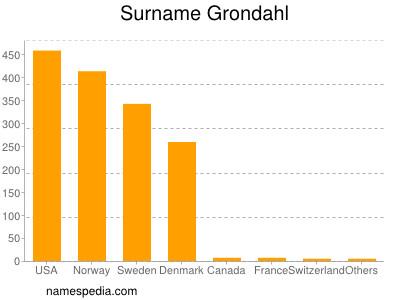 Surname Grondahl
