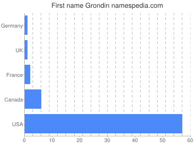 Given name Grondin