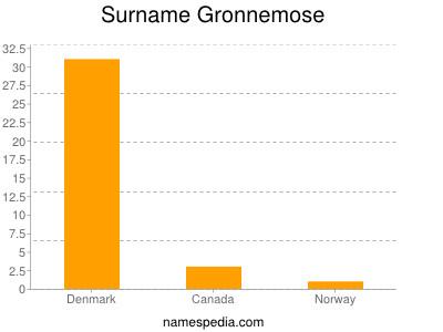Surname Gronnemose