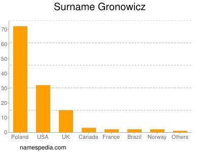 Surname Gronowicz