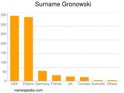 Surname Gronowski