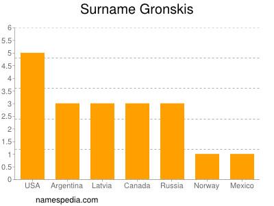 Surname Gronskis