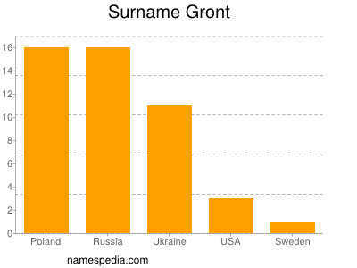 Surname Gront
