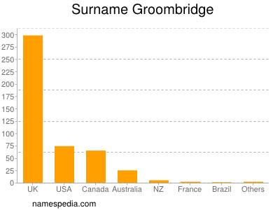 Surname Groombridge
