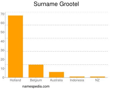 Surname Grootel