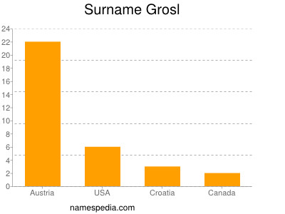 Surname Grosl
