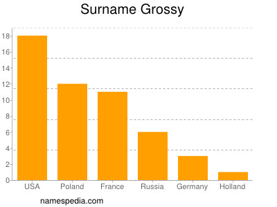 Surname Grossy