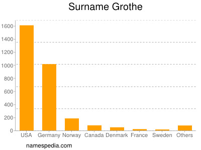 Surname Grothe