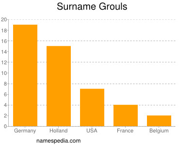 Surname Grouls
