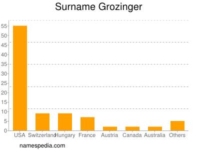 Surname Grozinger