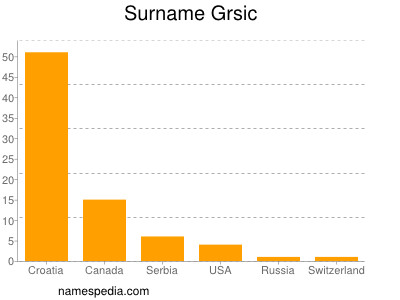 Surname Grsic